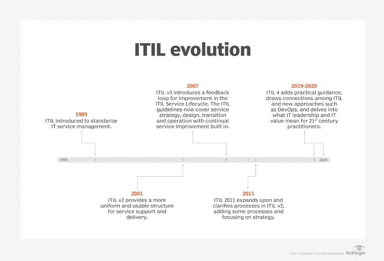 What is ITIL (Information Technology Infrastructure Library ...