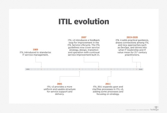 ITIL history