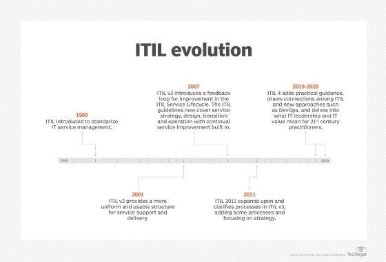 ITIL timeline