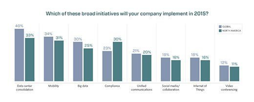 IT 2015 broad initiatives chart