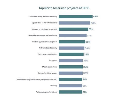 IT top projects 2015