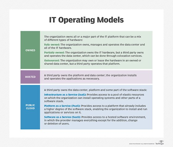 IT Operating Models