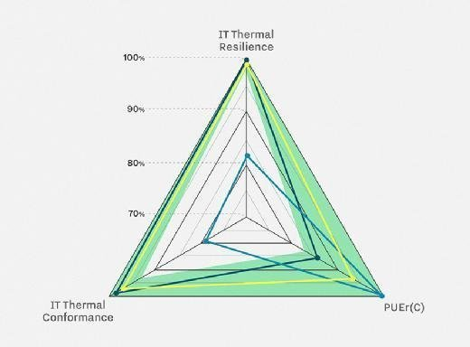 Data center metrics such as IT thermal resistance, IT thermal conformance and PUE are used to calculate PI.