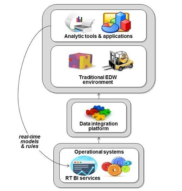 Figure 1: Traditional Enterprise Data Warehouse