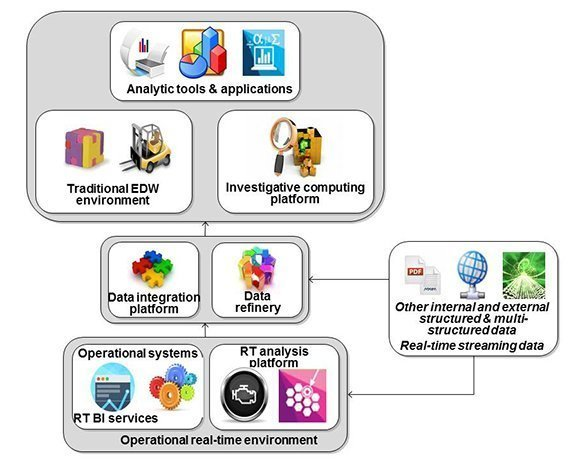 Figure 3: The eXtended Data Warehouse Architecture (XDW)