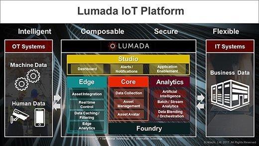 The Lumada IoT platform stack.