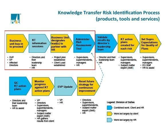 Knowledge Transfer Risk Identification Process