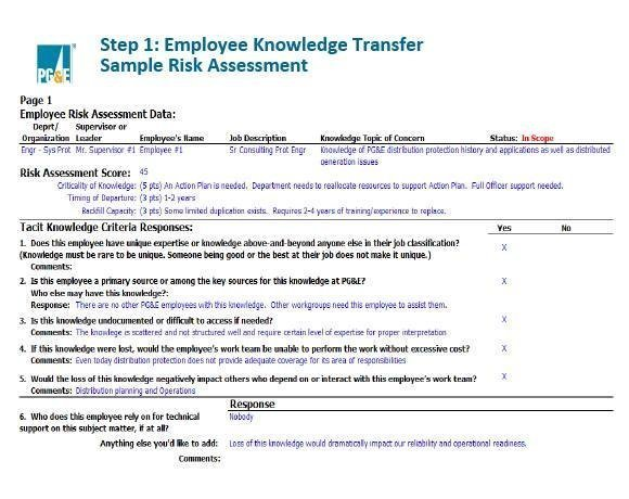 Employee Knowledge Transfer Sample Risk Assessment