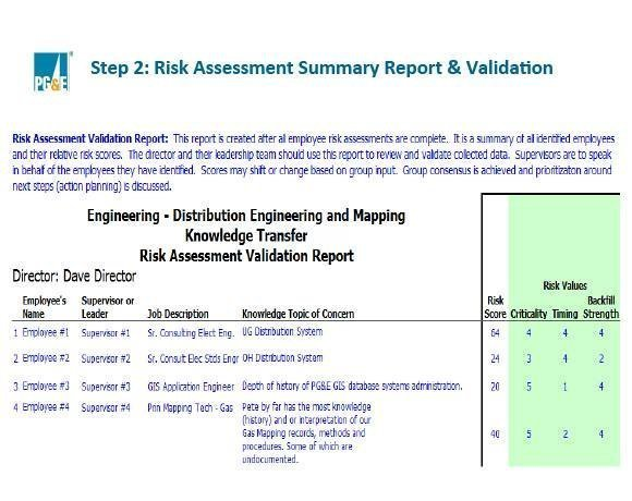 Risk Assessment Summary Report & Validation