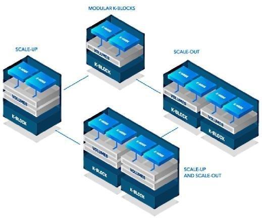 Die K2-Architektur lässt sich sowohl vertikal (Scale up) als auch horizontal (Scale out) skalieren.