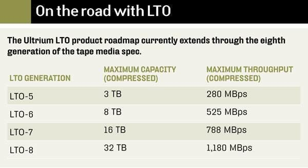 LTO product roadmap