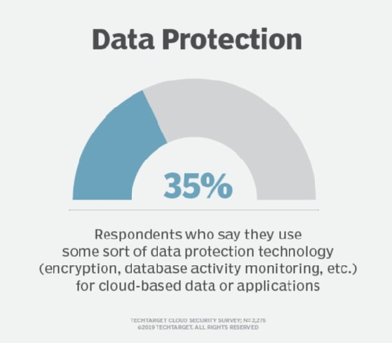 For cloud data, encryption technology is used only some of the time.
