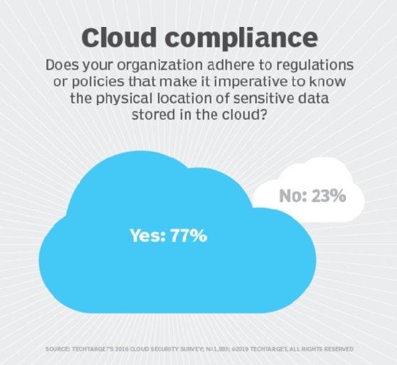 Cloud compliance survey