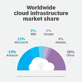 AWS, Microsoft, Google and IBM account for 63% of the global IaaS market.