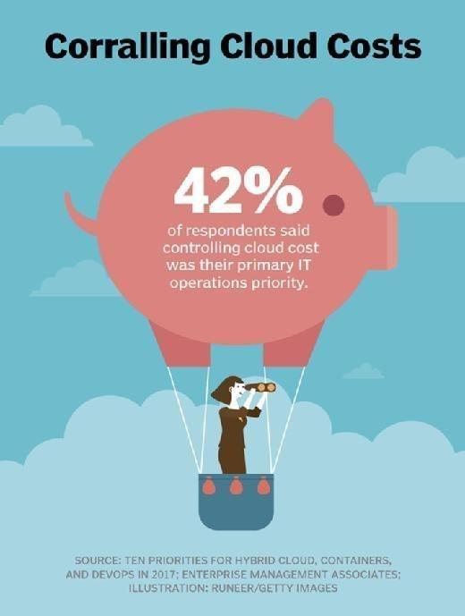 control cloud expenses