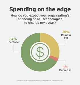 IoT technology spending