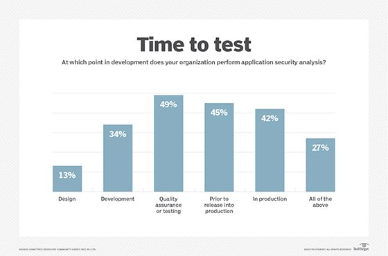 When to perform an application security analysis