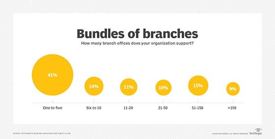Network support for multiple branch offices SD-WAN benefits branch networks with simplicity, automation - MI1117 p17g1 mobile - SD-WAN benefits branch networks with simplicity, automation