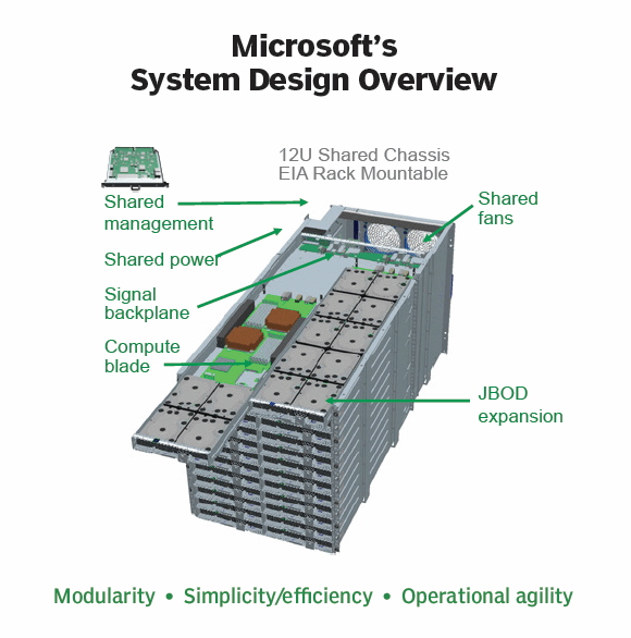 Microsoft's System Design Overview