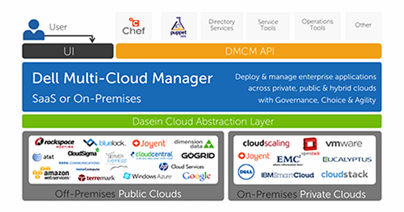 Dell Multi-Cloud Manager