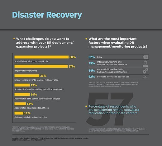 TechTarget Q1 2015 disaster recovery survey results.