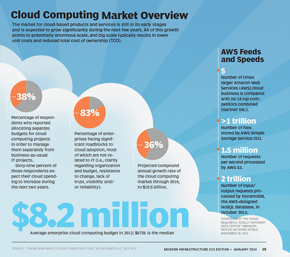 Cloud vs. On-Premises: Cost (TCO) Calculator