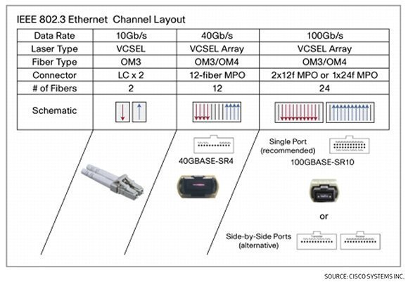 IEEE 802.3 Ethernet Channel Layout