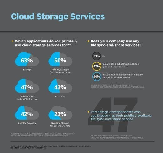 Figure 1. TechTarget cloud storage survey 2015