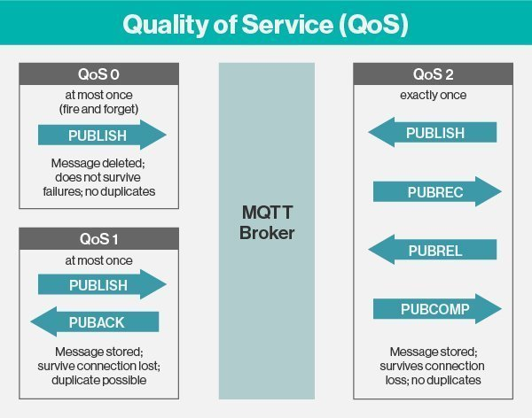 MQTT Quality of Service Levels