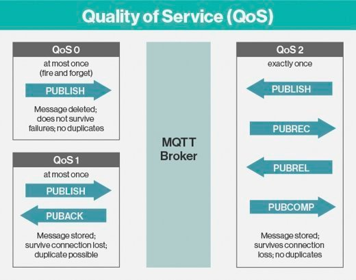 An explanation of MQTT's QoS levels