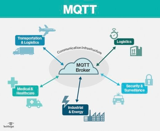 Examples of MQTT use cases  - MQTT mobile - What is MQTT (MQ Telemetry Transport)?