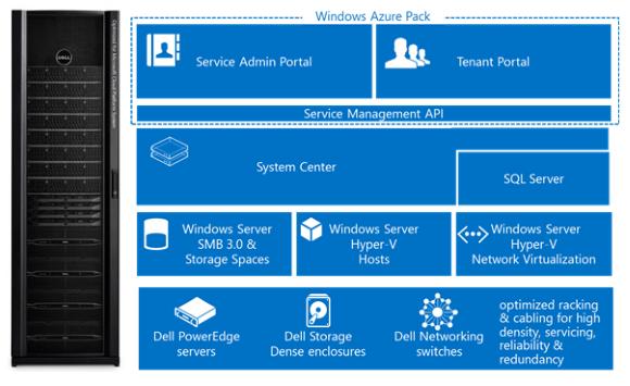 Azure Cloud Platform System