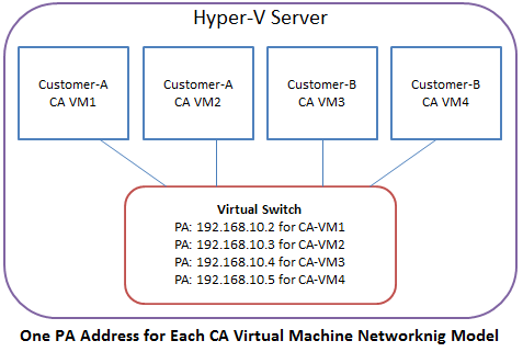One PA address for each CA virtual machine