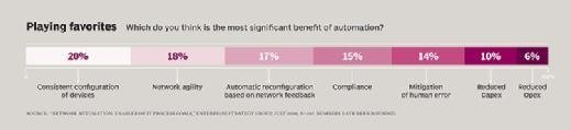 Most significant benefits of automation, Enterprise Strategy Group