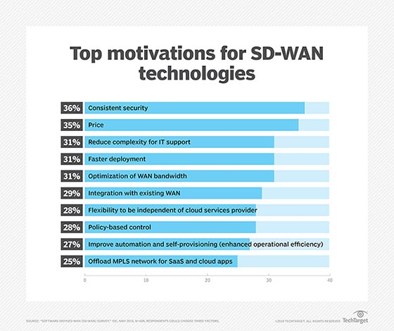 Top motivations for SD-WAN technologies