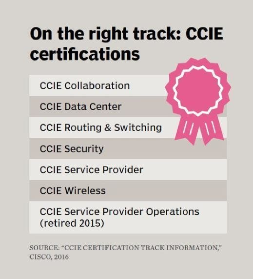 CCIE certification tracks, Cisco