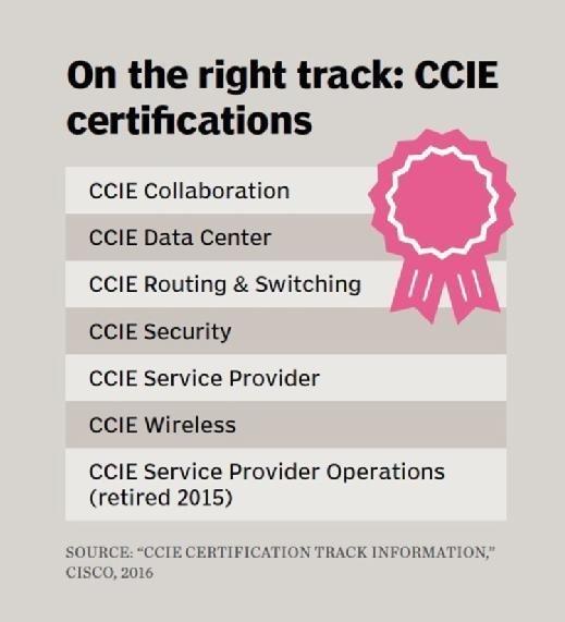 CCIE certification tracks