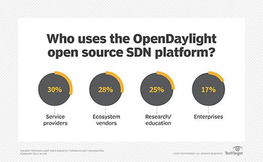 OpenDaylight users, OpenDaylight Foundation