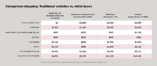 White-box switches vs. traditional switches