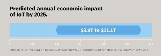 IoT economic impact