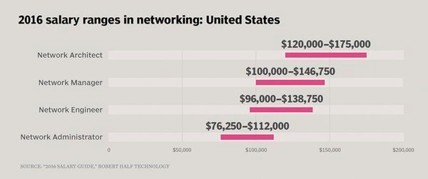 2016 Salary Ranges In Networking United States