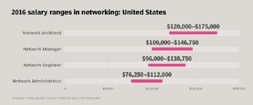 2016 salary ranges in networking: United States