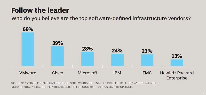 SDN software-defined networking infrastructure vendors