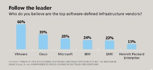 Software-defined infrastructure vendors