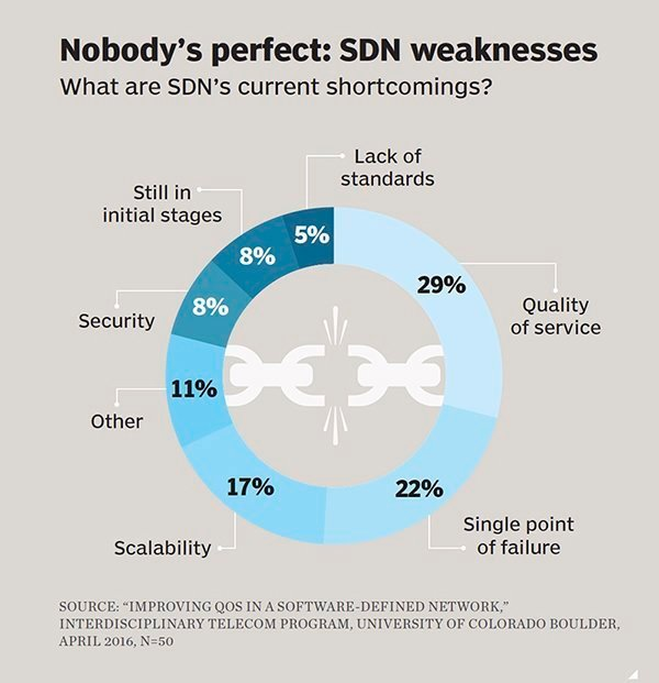 SDN software-defined networking