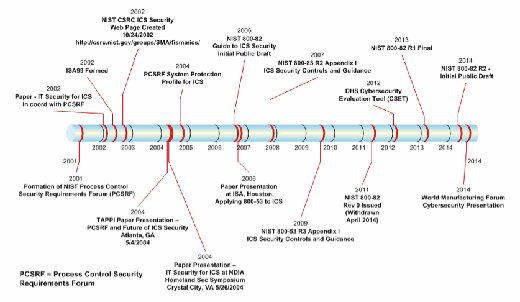 A visual history of NIST and ICS Security