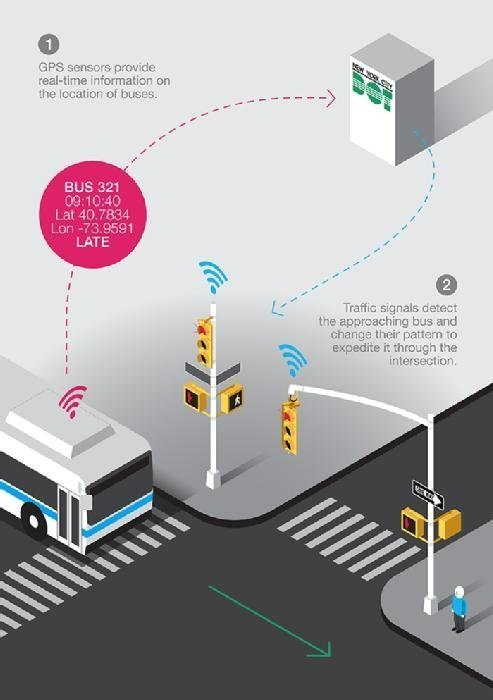 NYC smart city traffic initiative  - NYC smartcity mobile - NYC smart city projects focus on user experience, transportation