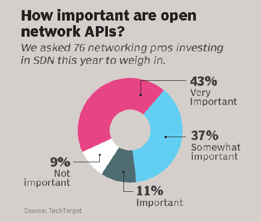 How important are open network APIs?