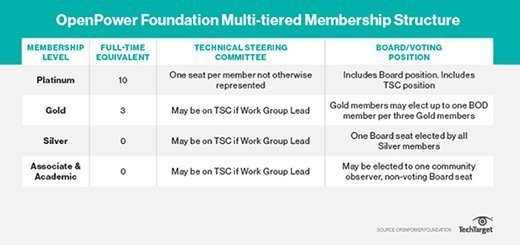 OpenPower membership tiers
