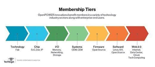 OpenPower tiers